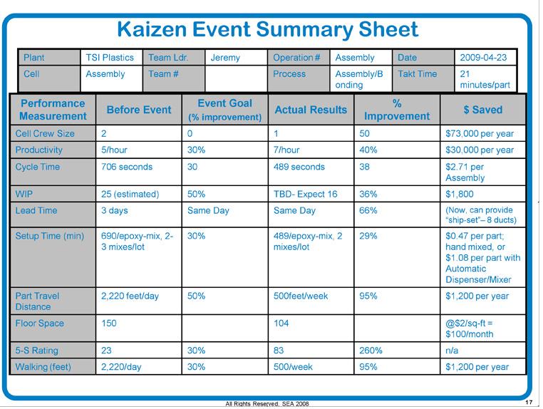 Kaizen Event Summary Sheet2